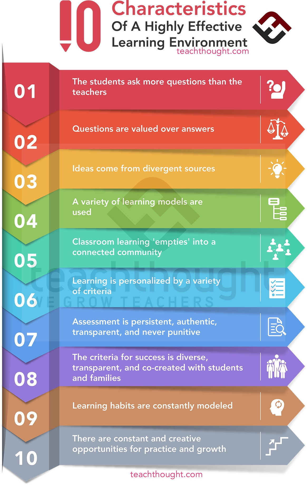 10 Characteristics