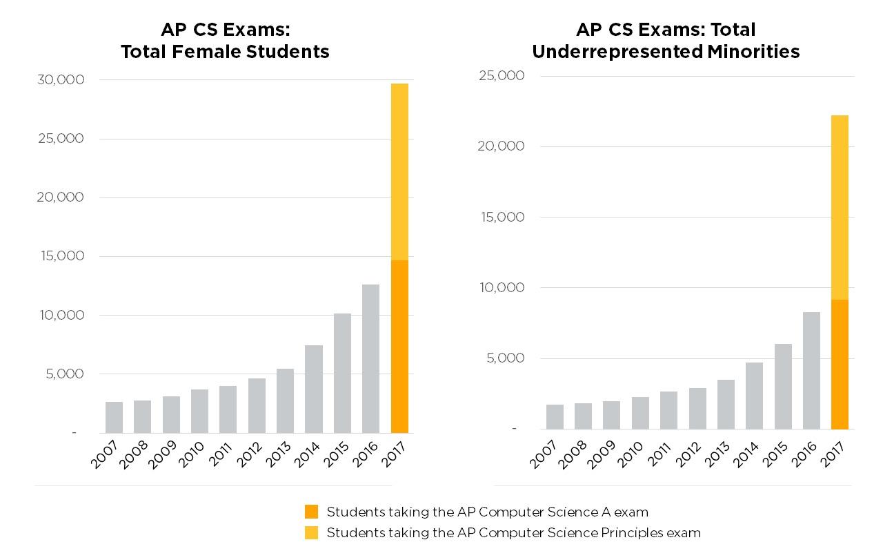 AP CS Graph