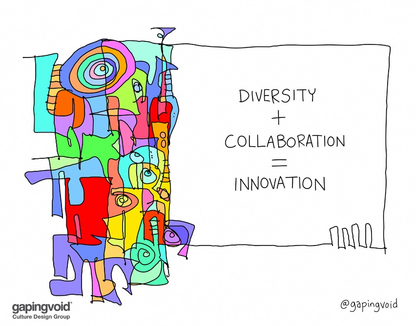 Diversity and Innovation