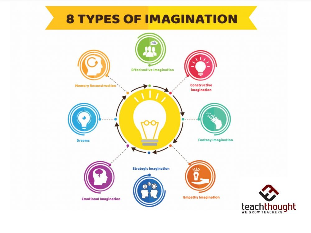 Immagination Types