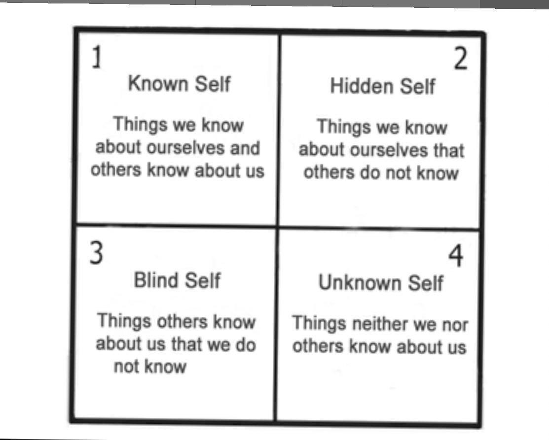 Four Selfs