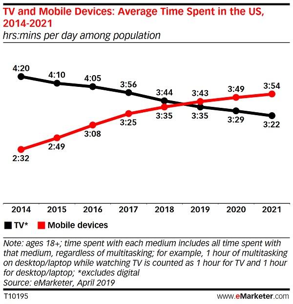 TV vs Mobile