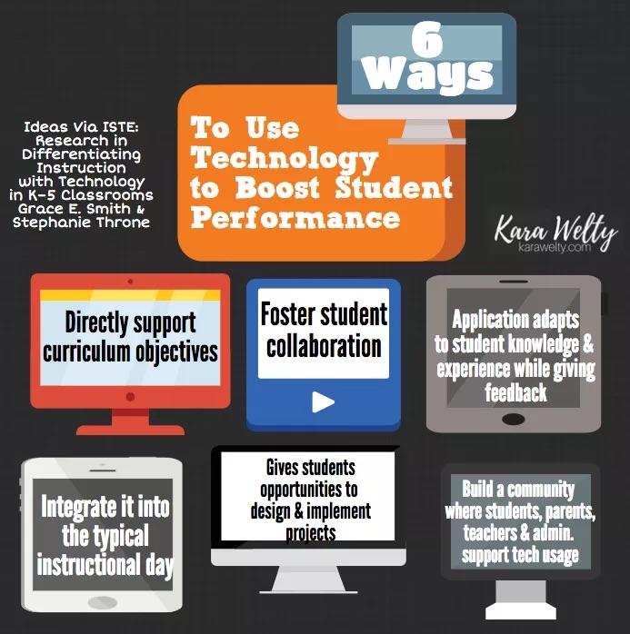 Tech Boosts