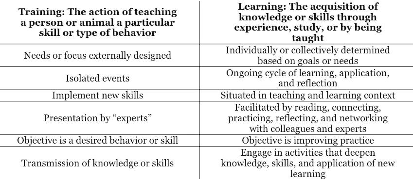 Training v Learning