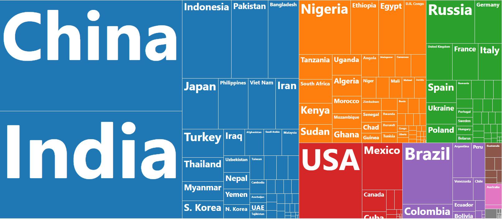 World Population